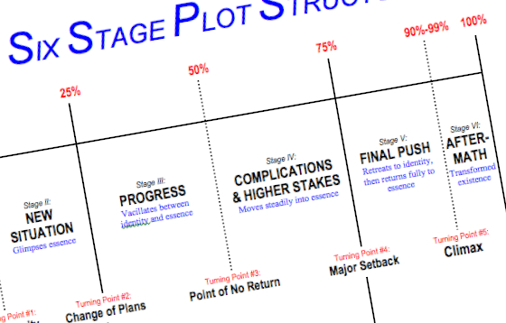 Structure chart story structure 10 simple keys to effective plot structure
